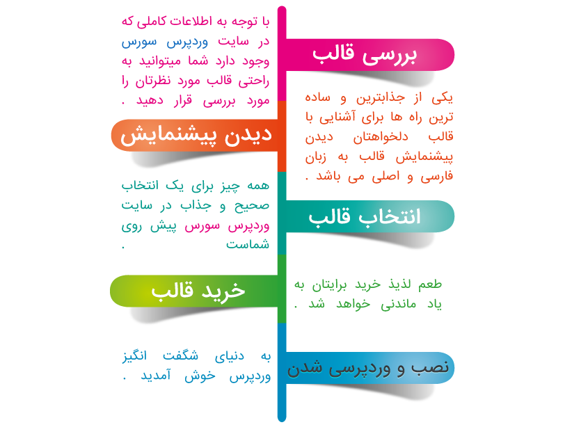 5 مرحله انتخاب قالب